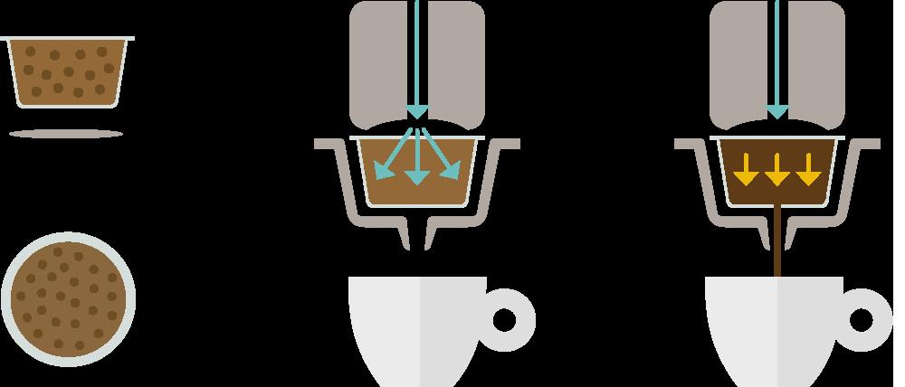 Tehnologija priprave kave s kapsulami MPS